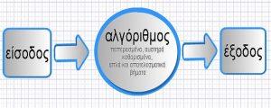 Read more about the article Τι είναι Αλγόριθμος;