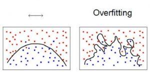 Υπερμοντελοποίηση στην Μηχανική Μάθηση (overfitting)