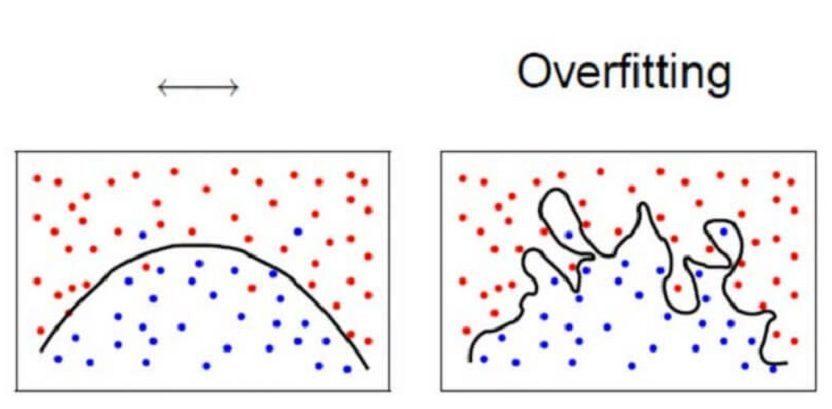 Read more about the article Υπερμοντελοποίηση στην Μηχανική Μάθηση (overfitting)